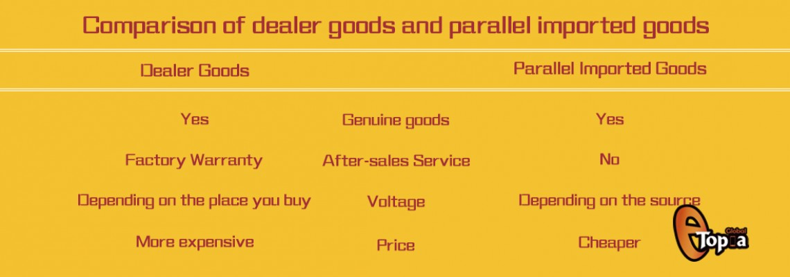 What is the difference between dealer goods and parallel imported goods?